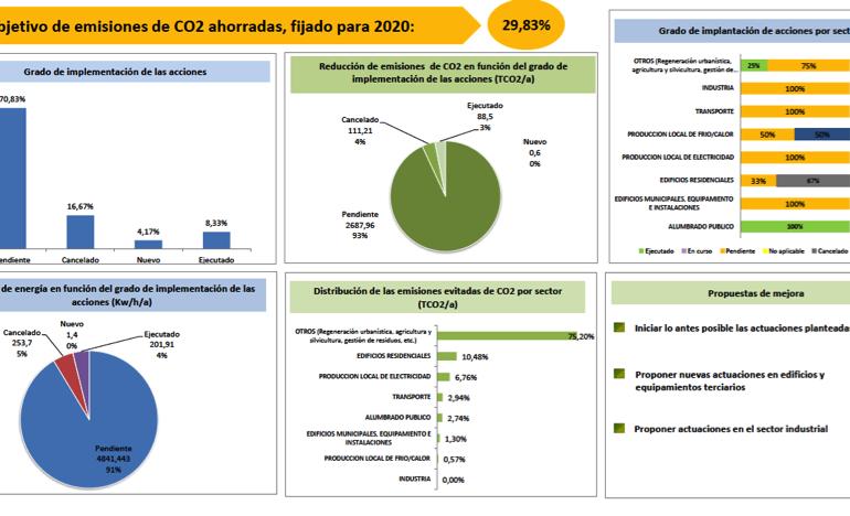Comenzamos la actualización de los Planes de Acción en Energía Sostenible en 42 municipios granadinos
